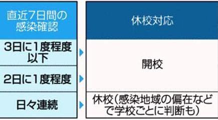 新型コロナウイルスで休校 高知県内の基準は?