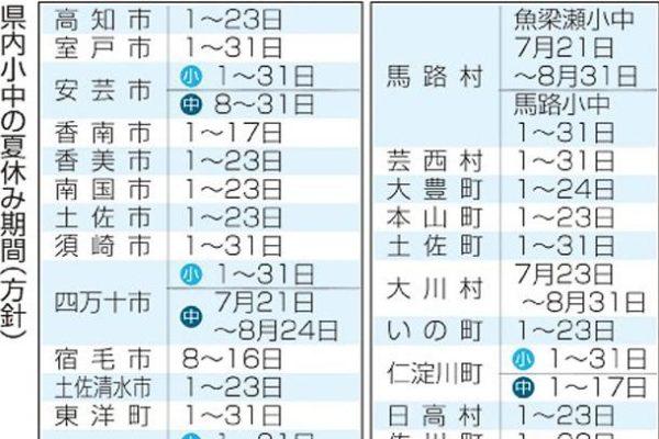 新型コロナウイルスの影響で高知県内の学校の夏休みが短くなります