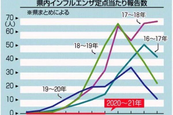 インフルエンザ患者数  高知県内は「0人」が続いています