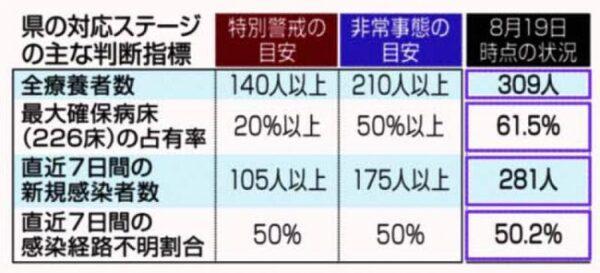 高知県のコロナ対応ステージが「非常事態」となりました|高知の1週間(2021年8月14~20日)