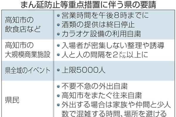 高知県に「まん延防止等重点措置」が適用されました|高知の1週間(2021年8月21~27日)